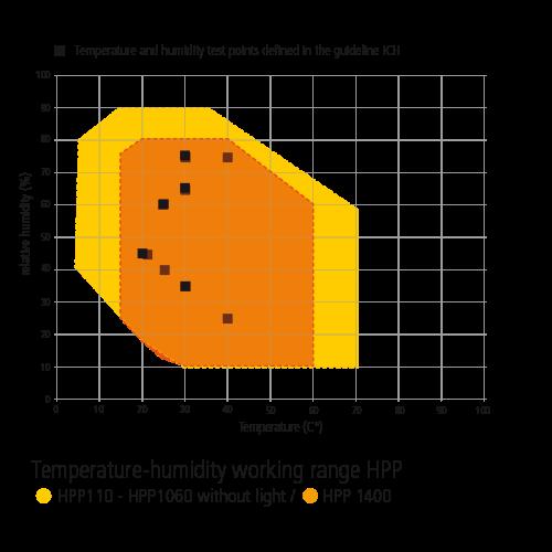 Temperature-humidity working range HPP